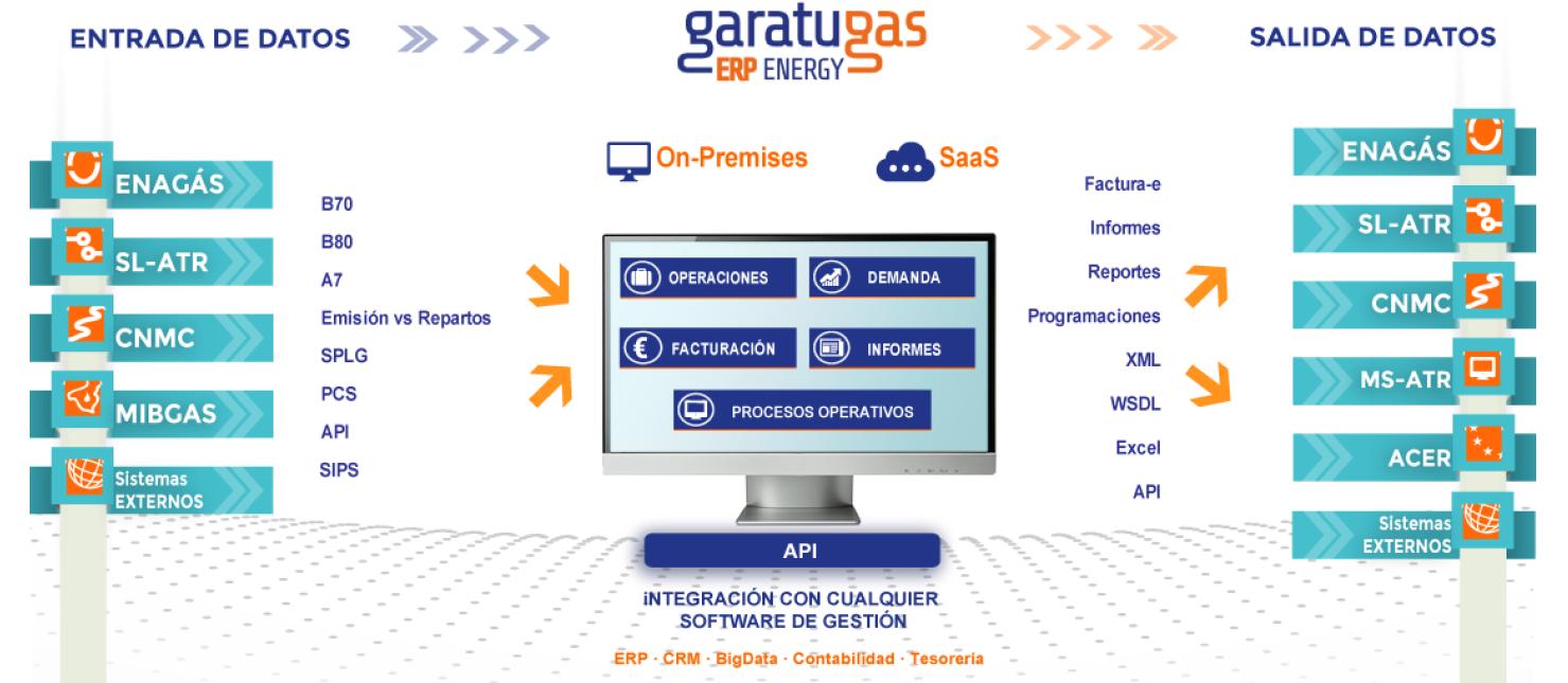 GaratuGas-ERP-energia-Plataforma-Garatu-Gas-Flujo-de-informacion