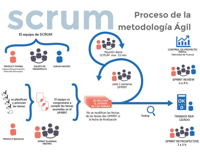 metodología Scrum proyectos desarrollo a medida para la industria