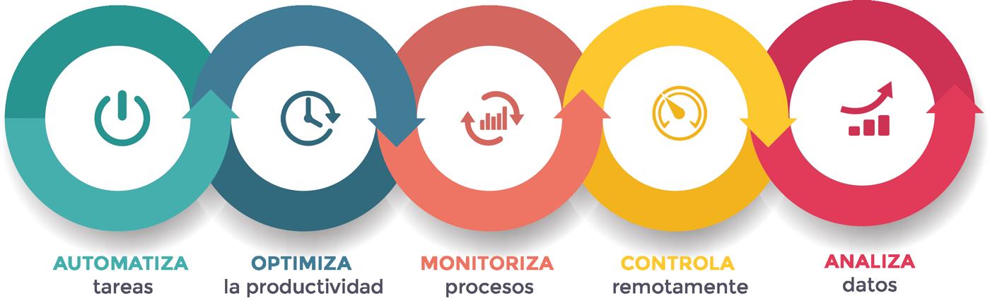 ciclo IoT Garatu