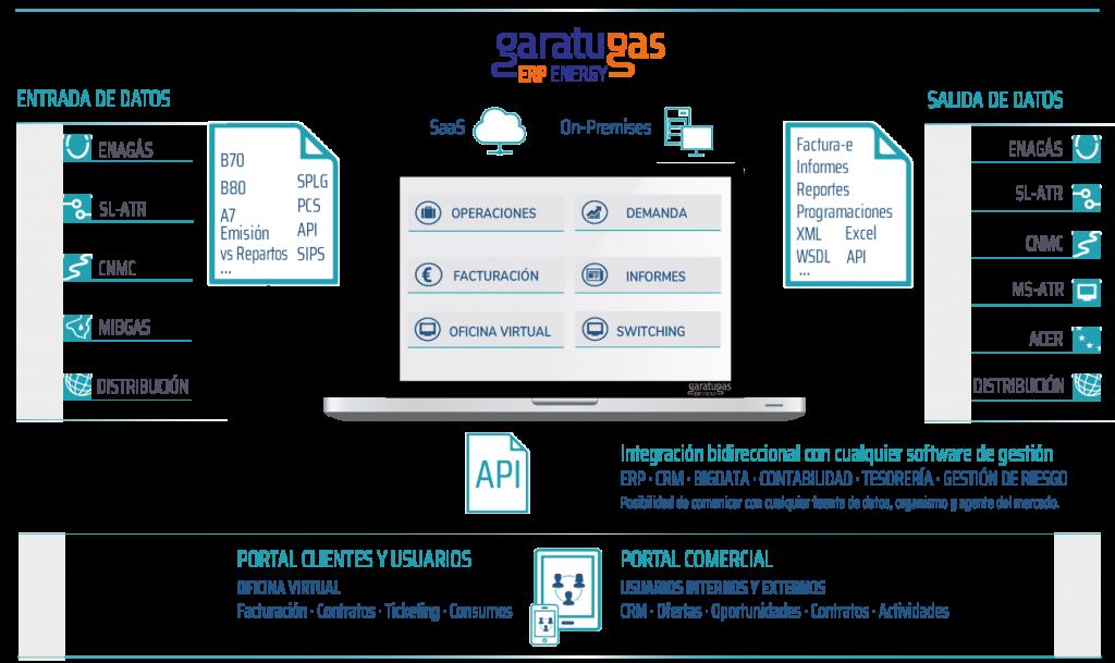 esquema-software-para-comercializadoras-de-gas-1