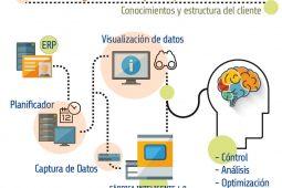 solucion-integral-smartfactory-grupo-garatu