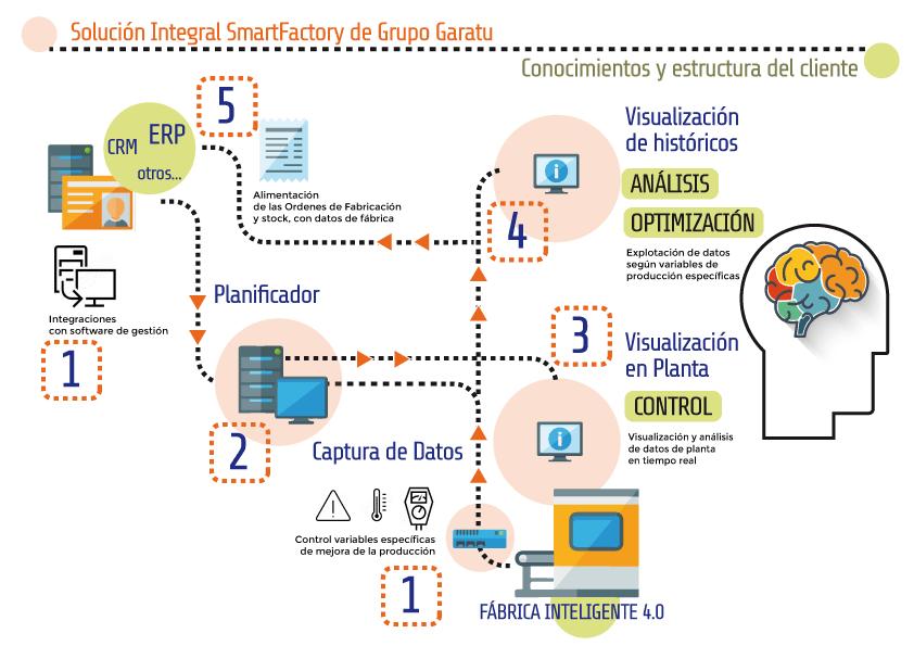 solucion-smartfactory-proceso