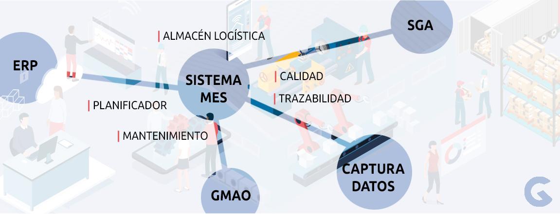 conexiones-sistema-MES-grupo-garatu