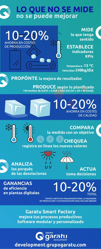 infografia-medir-kpis-grupo-garatu-tx