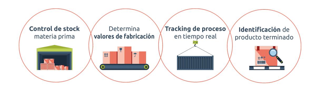 Módulo de Trazabilidad: Registro y gestión del producto y del proceso
