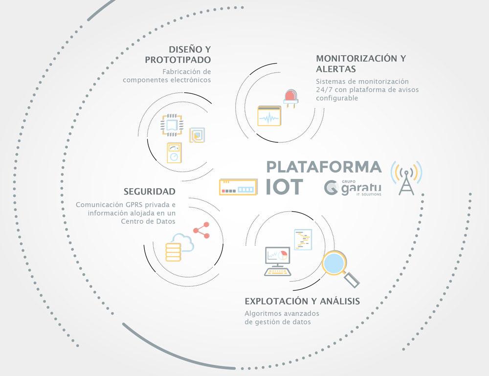plataforma-iot-cloud-grupo-garatu