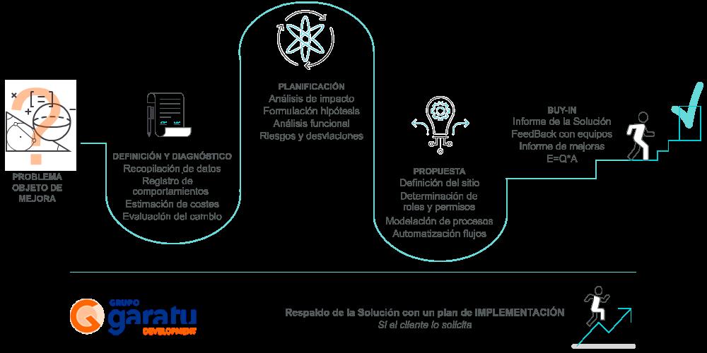 Consultoría desarrollo e implementacion de SahrePoint herramientas Oficce 365